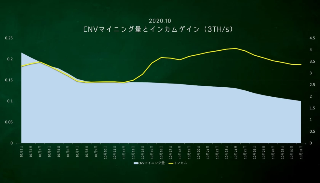 CNVマイニング量とインカムゲイン