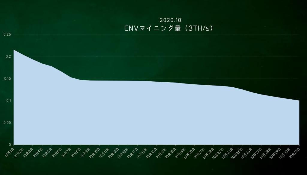 2020年10月度 CNVマイニング量の推移