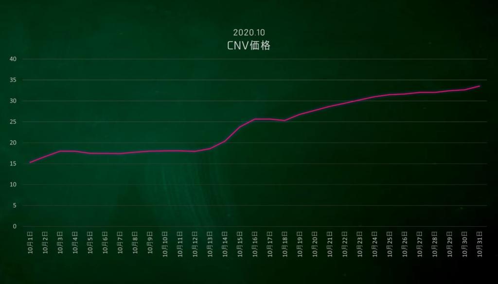 10月度のCNV価格推移