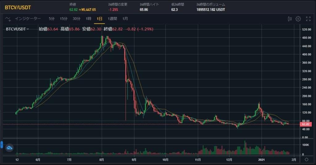 Coineal BTCV/USDTチャート