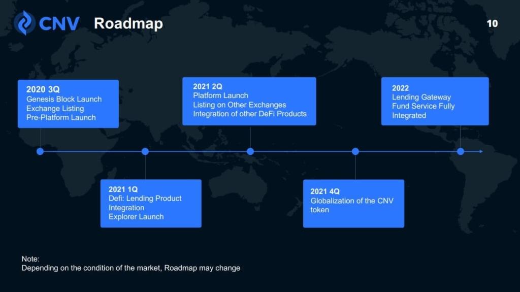 CNVマイニング ロードマップ