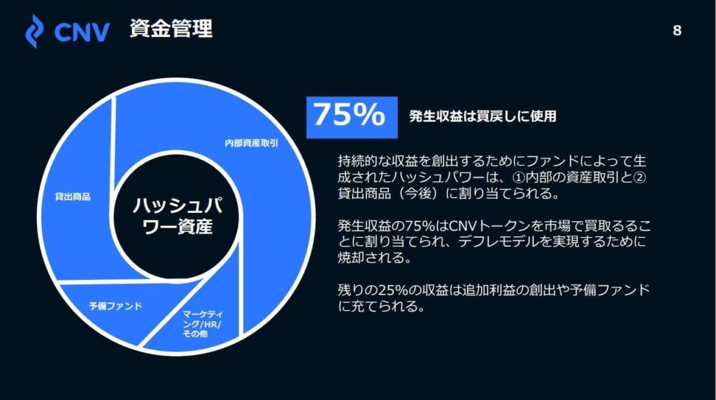 CNV mining Plan 75%はバイバック資金