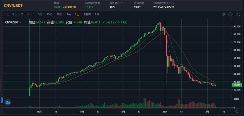 コインニール CNV/USDTチャート