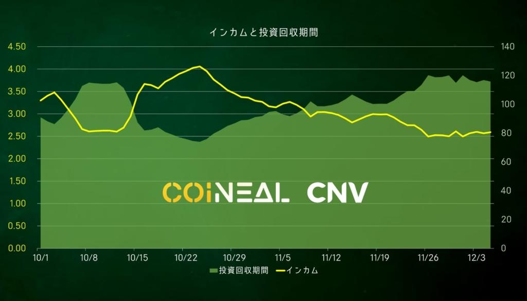 コインニールCNV インカムと投資回収期間