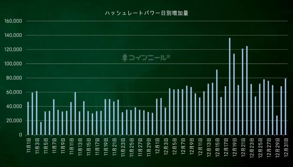 【図解】コインニール ハッシュレートパワー日別増加量