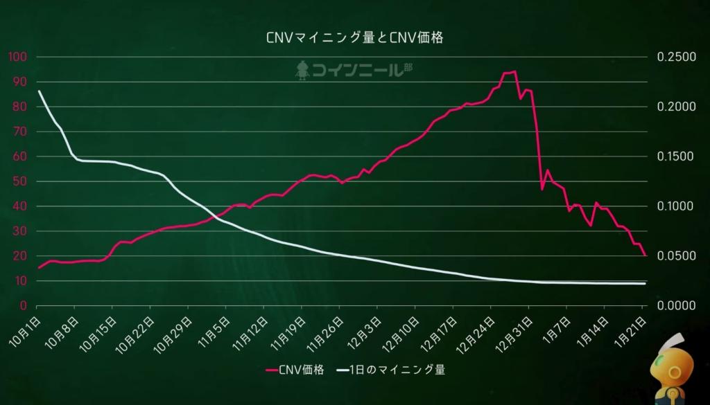 Coineal CNVのマイニング量と価格の均衡