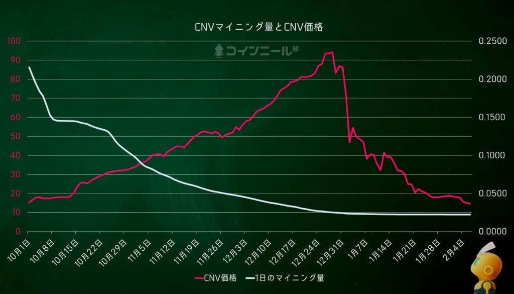 コインニールCNVのマイニング量と価格の均衡