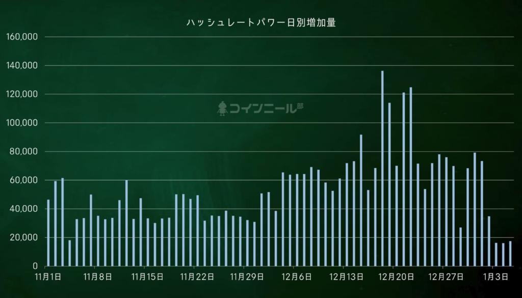 【図解】コインニール ハッシュレートパワー日別増加量(2021.1.6)