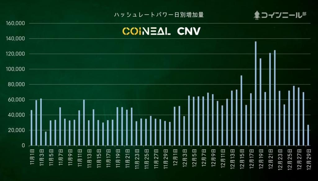 Coineal CNVハッシュレート増加量