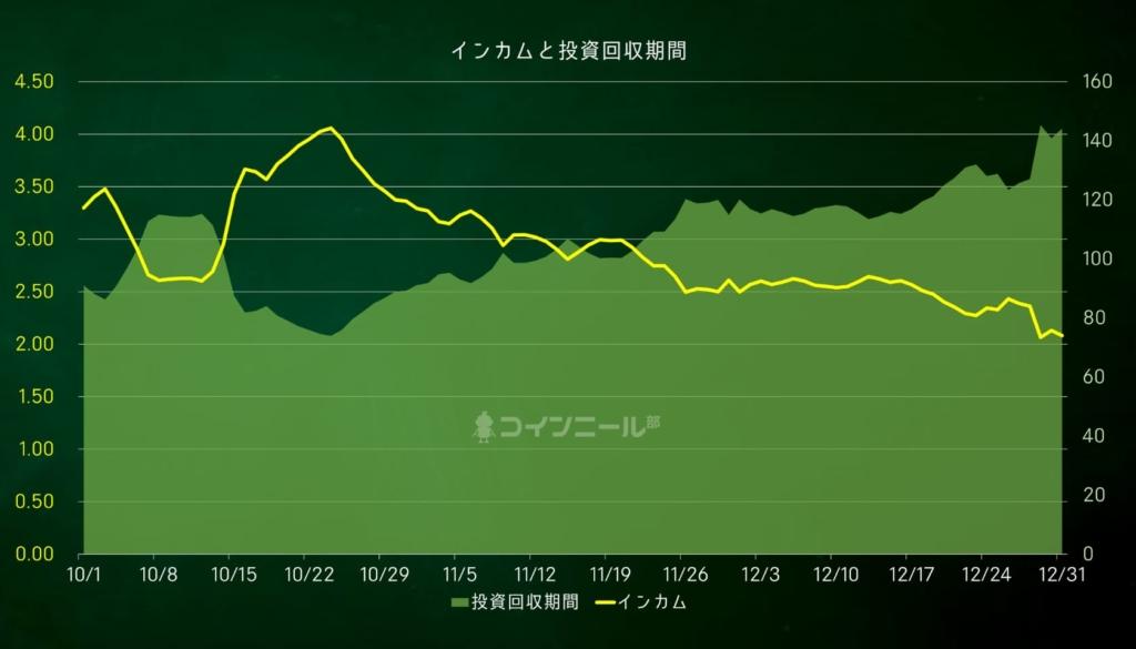 【図解】コインニールインカムと投資回収期間
