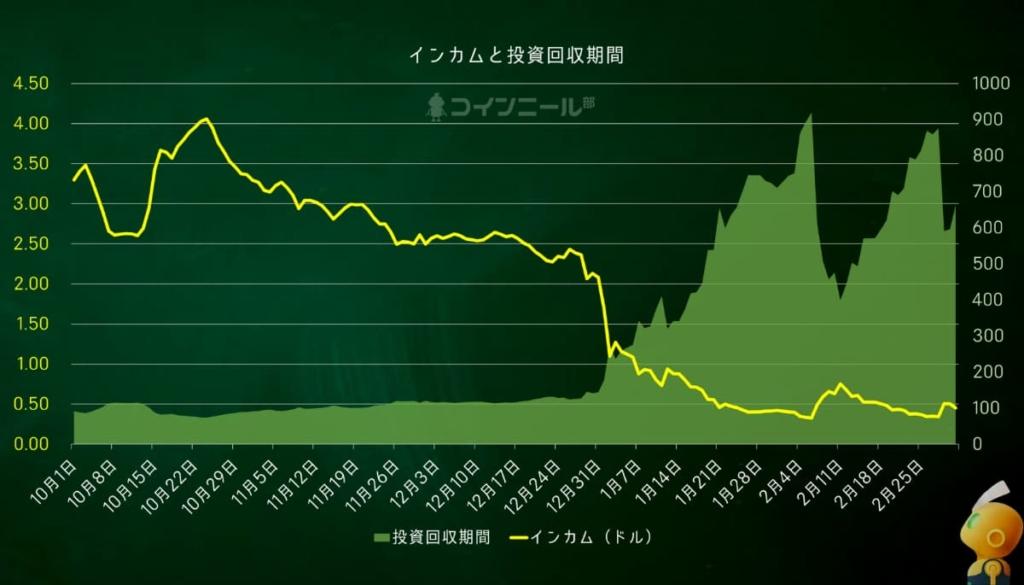 コインニール(Coineal Value Coin)インカムと投資回収期間