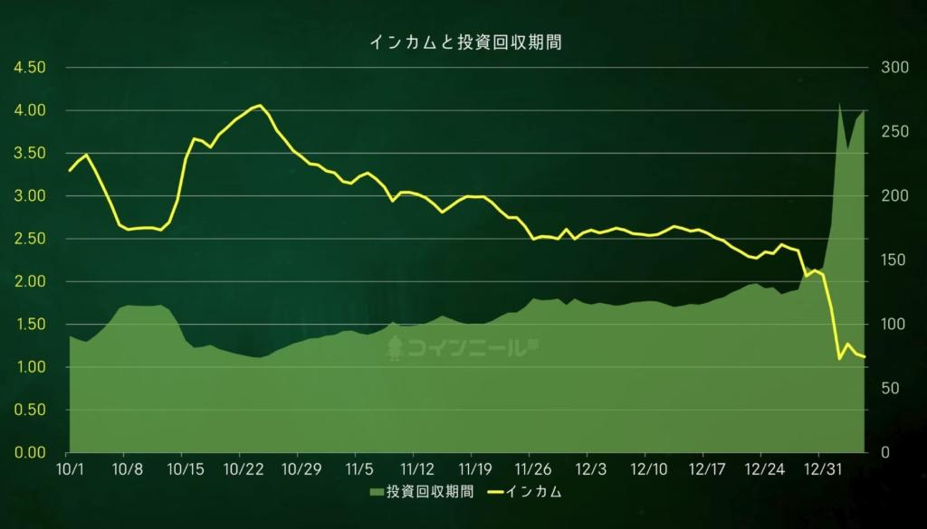 【図解】コインニールインカムと投資回収期間(20201.1.6)