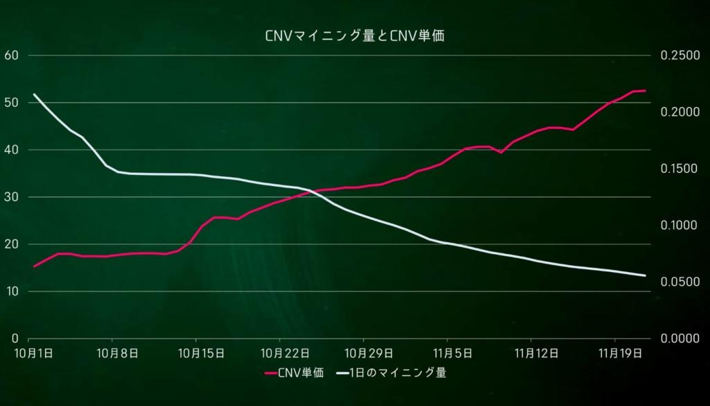 CNV mining マイニング量とCNV単価