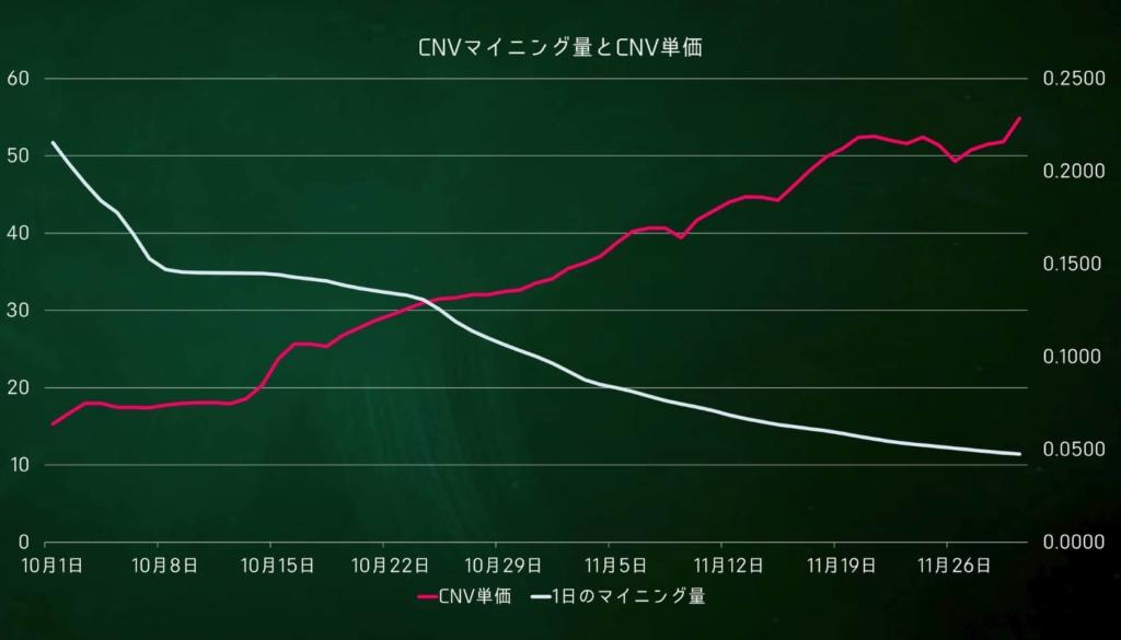 コインニールCNVマイニング量とCNV価格