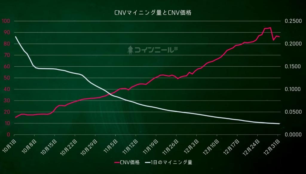 【図解】コインニールCNVマイニング量とCNV価格