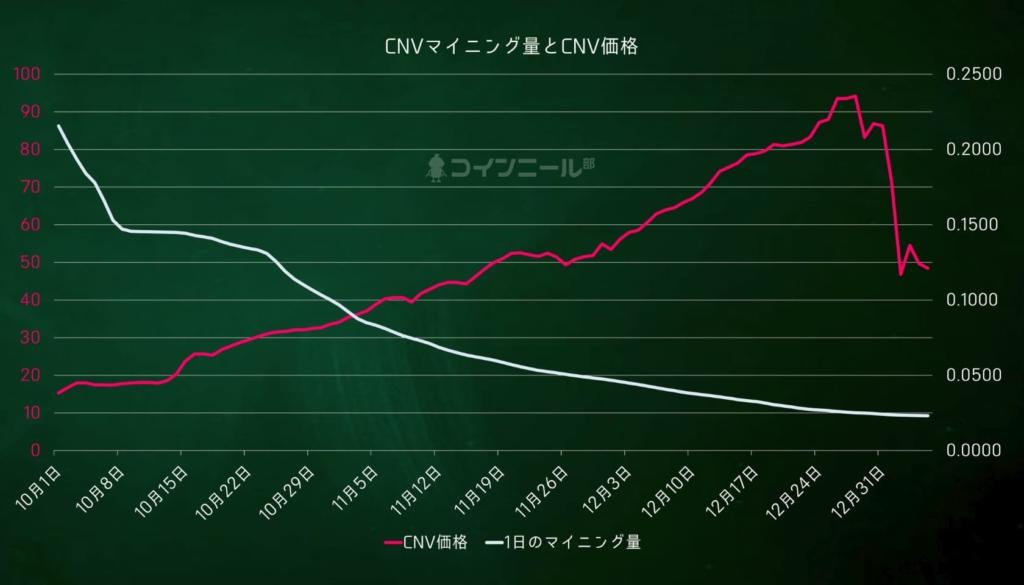【図解】コインニールCNVマイニング量とCNV価格(2021.1.6)