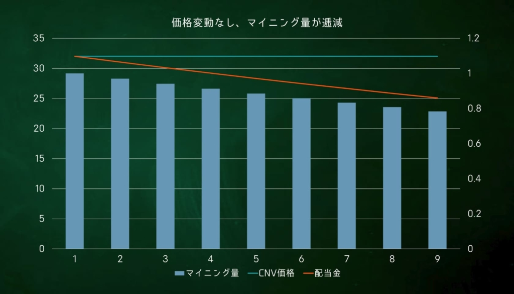 CNVマイニング 試算グラフ1
