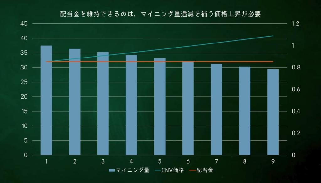 CNVマイニング 試算グラフ2