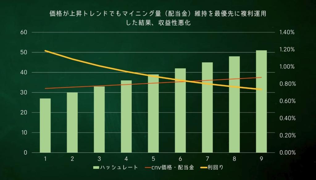 CNVマイニング 試算グラフ3