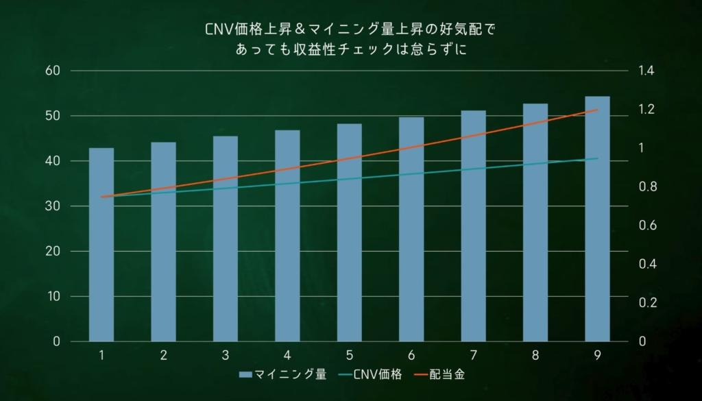 CNVマイニング 試算グラフ4