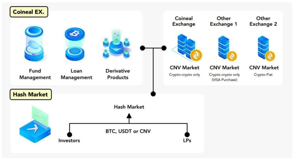 Coineal CNV Hash Market