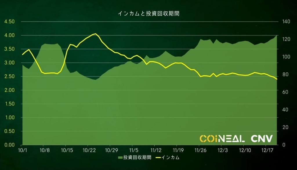 コインニールCNVのインカムと投資回収期間