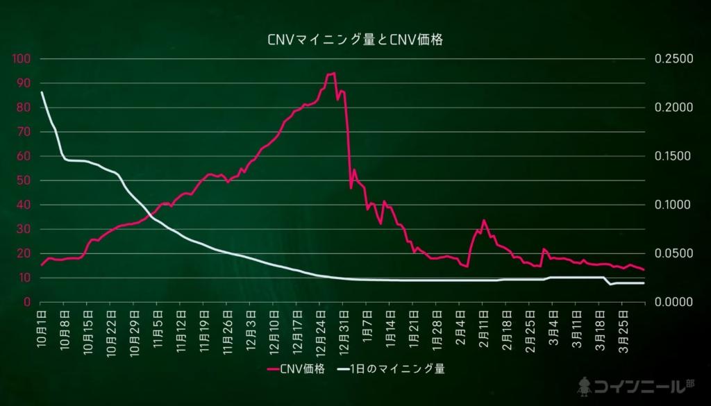 コインニール CNVのマイニング量と価格