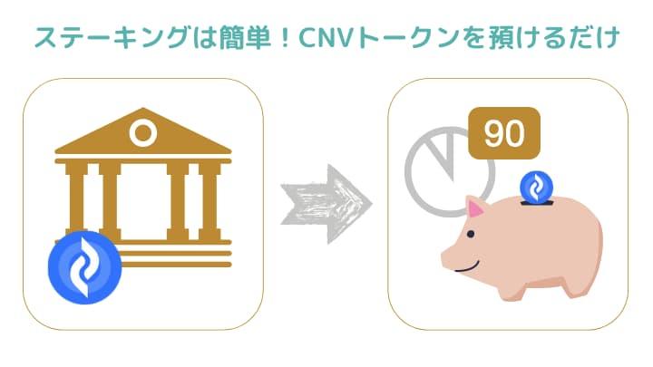 COINEAL(コインニール)のCNV ステーキングサービス イメージ