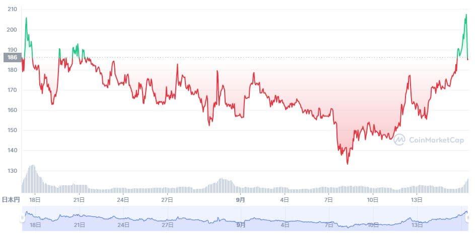 BitDAOの価格推移チャート